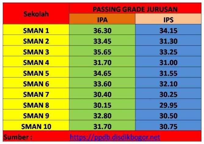 Passing Grade SMAN